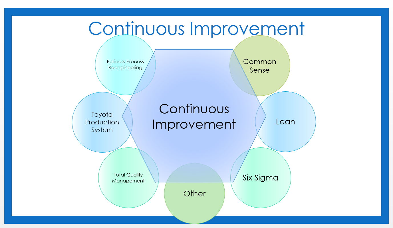 Tool 2 Continuous Improvement Models Voe Network